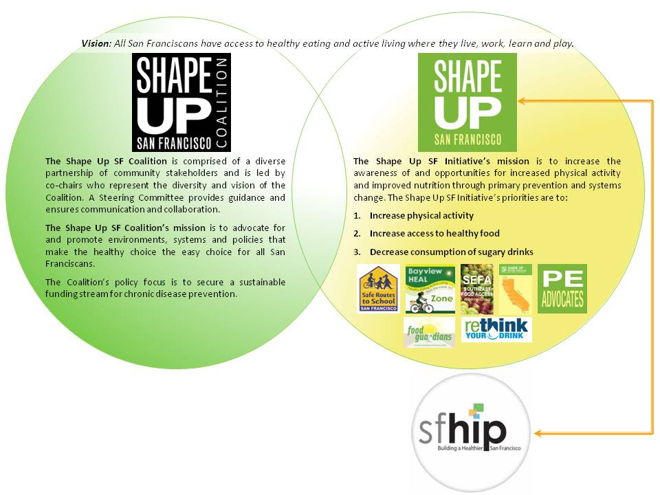 susf coalition and initiative graphic logos web