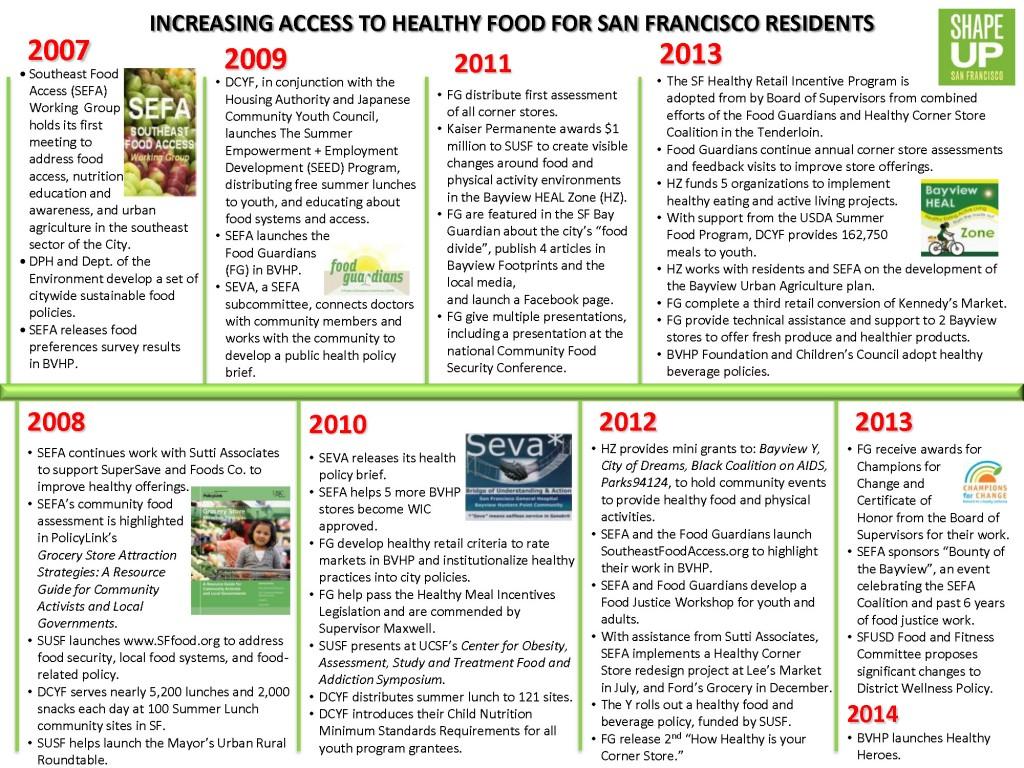 Food Access 2007-2013