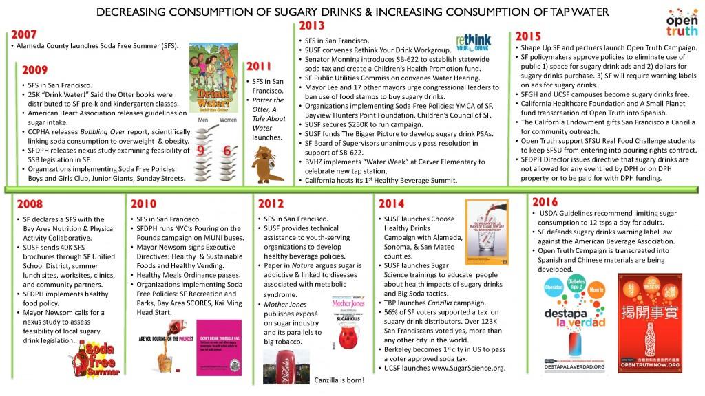 SSB 2007-2016 timeline